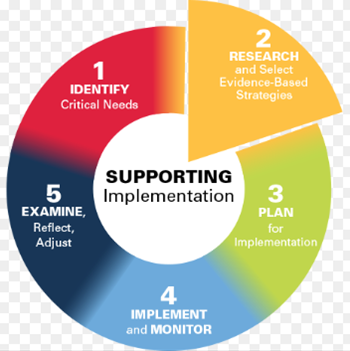 Visual of Step 2 of the Ohio Improvement Process